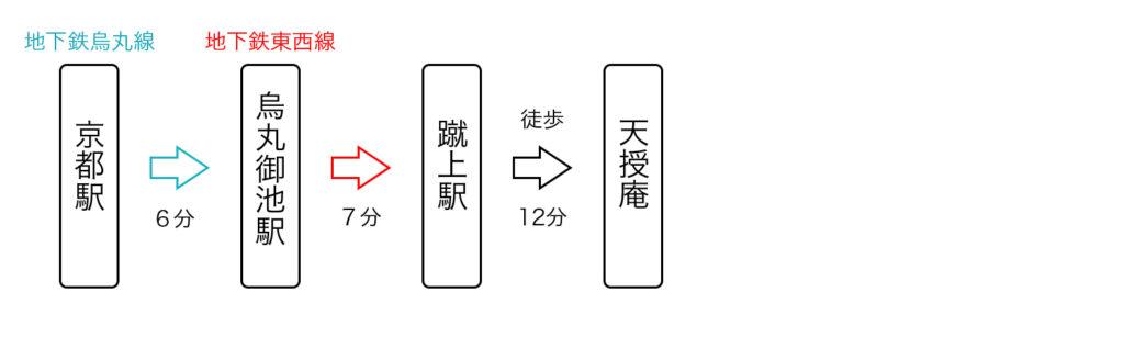 京都駅から天授庵へのアクセス1