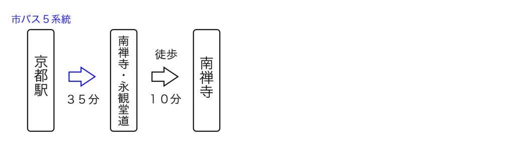 京都駅から天授庵へのアクセス2