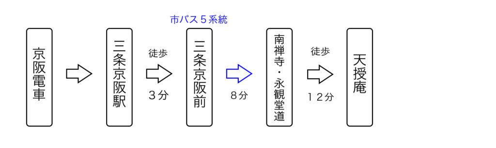 京阪電車から天授庵へのアクセス1