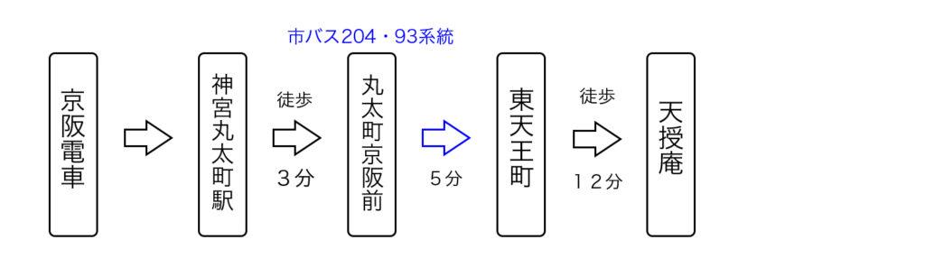 京阪電車から天授庵へのアクセス2