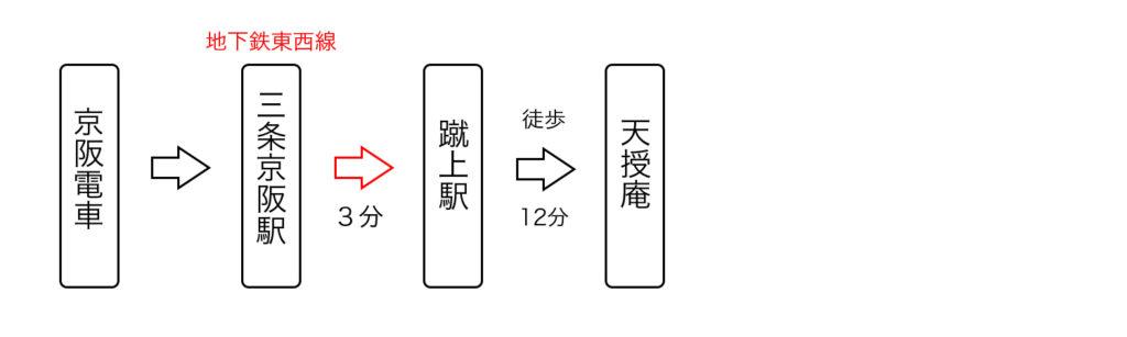 京阪電車から天授庵へのアクセス3