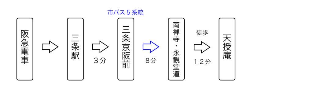 阪急電車から天授庵へのアクセス1