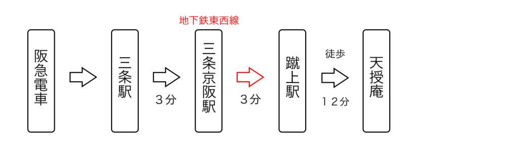 阪急電車から天授庵へのアクセス2