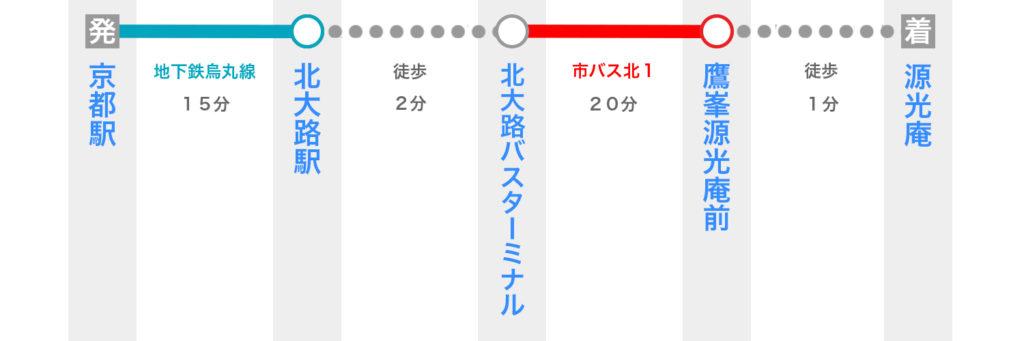 京都駅から源光庵へのアクセス