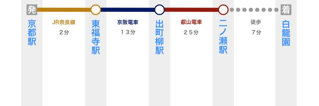 京都駅から白龍園へのアクセス