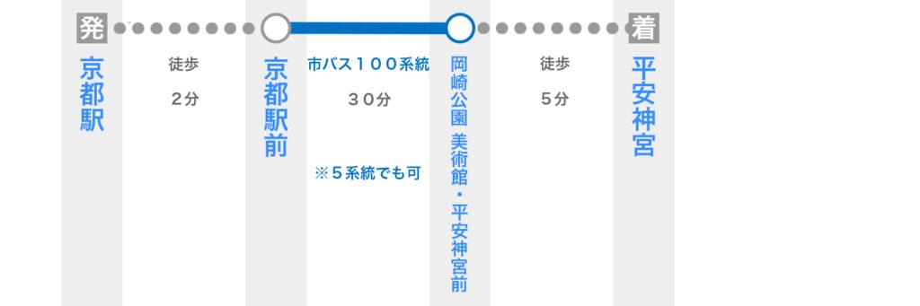 京都駅から平安神宮へのアクセス