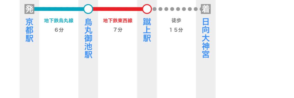 京都駅から日向大神宮へのアクセス