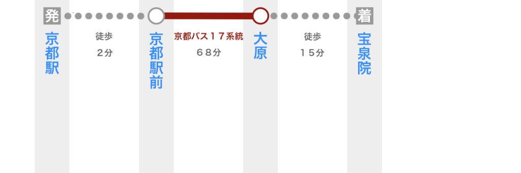 京都駅から宝泉院へのアクセス