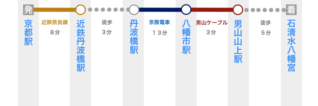 京都駅から石清水八幡宮へのアクセス