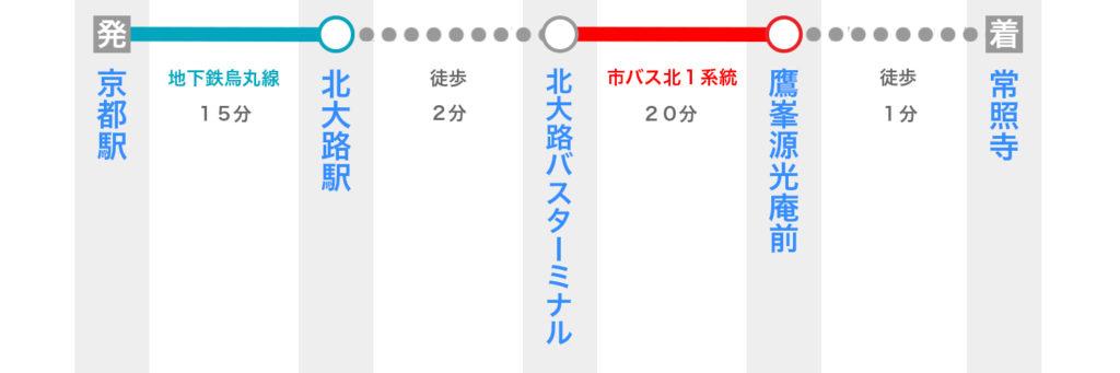 京都駅から常照寺へのアクセス