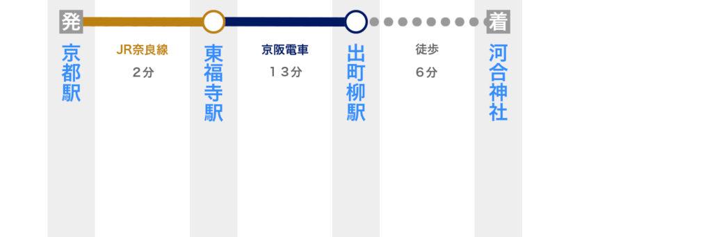 京都駅から河合神社へのアクセス