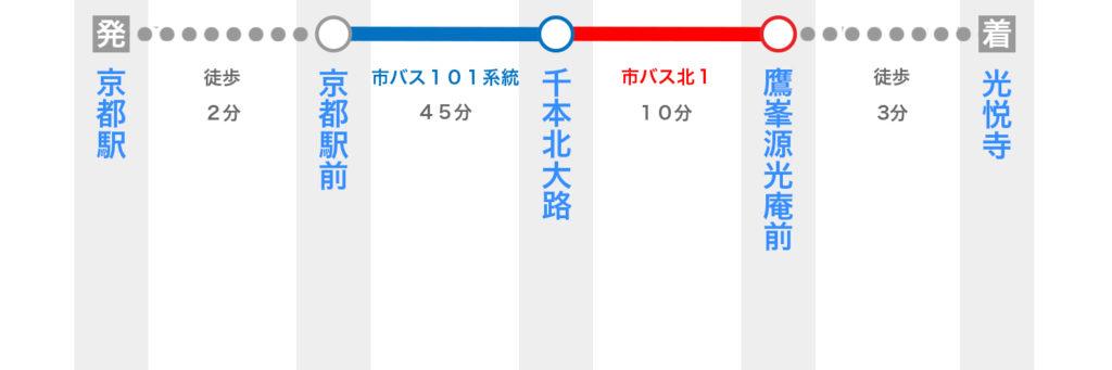 京都駅から光悦寺へのアクセス