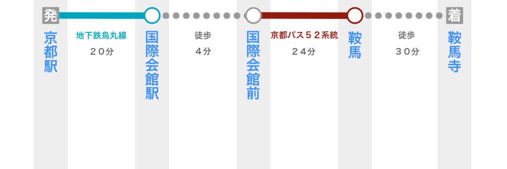 京都駅から鞍馬寺へのアクセス