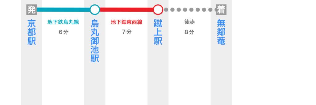 京都駅から無鄰菴へのアクセス