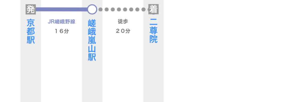 京都駅から二尊院へのアクセス