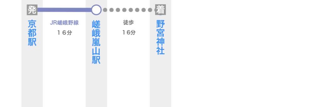 京都駅から野宮神社へ電車で行く方法