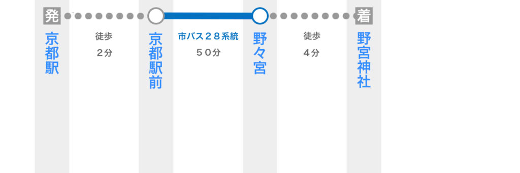 京都駅から野宮神社へバスで行く方法