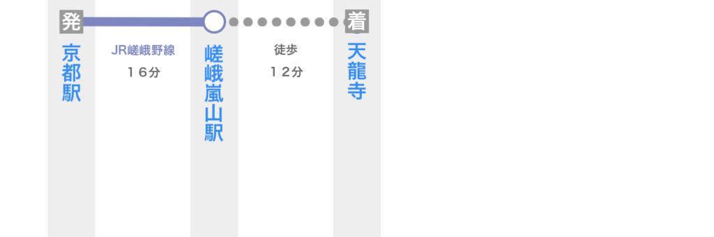 京都駅から天龍寺へのアクセス