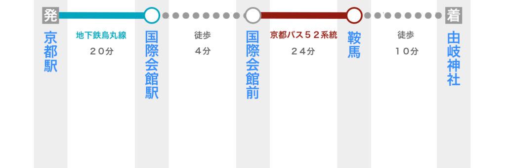 京都駅から由岐神社へのアクセス