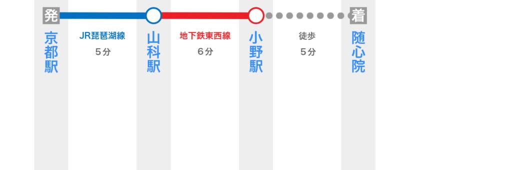 京都駅から隨心院へのアクセス