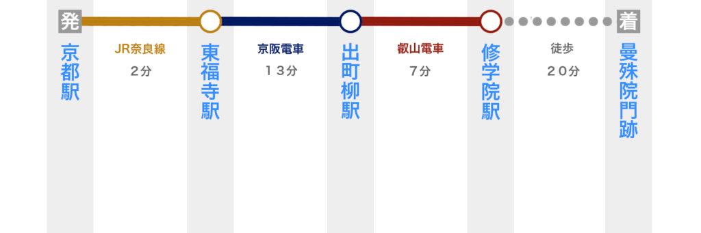 京都駅から曼殊院門跡へ電車で行く方法