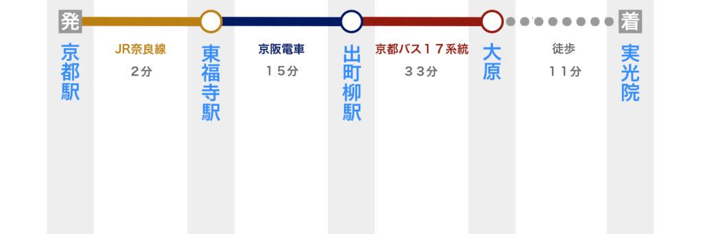 京都駅から実光院へ電車で行く方法