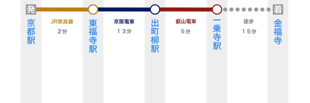 京都駅から金福寺へ電車で行く方法