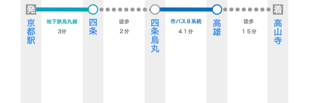 京都駅から高山寺へ電車で行く方法