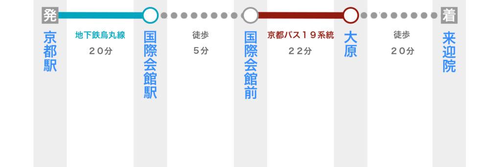 京都駅から来迎院へ電車で行く方法