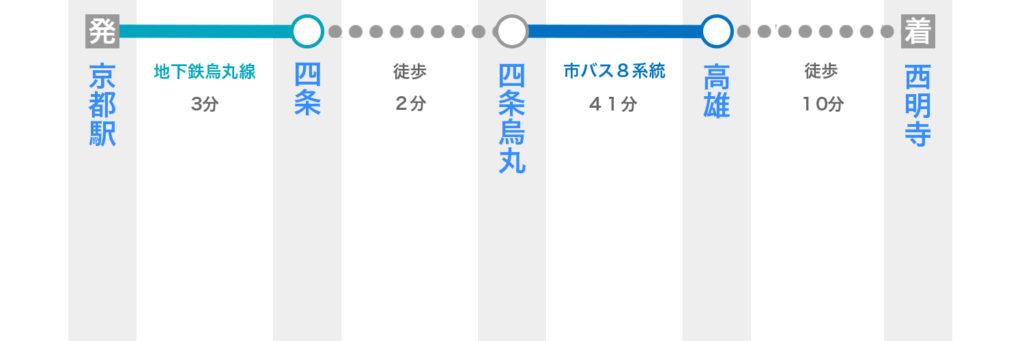 京都駅から西明寺へ電車で行く方法