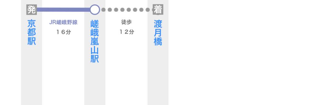 京都駅から電車で渡月橋へ行く方法