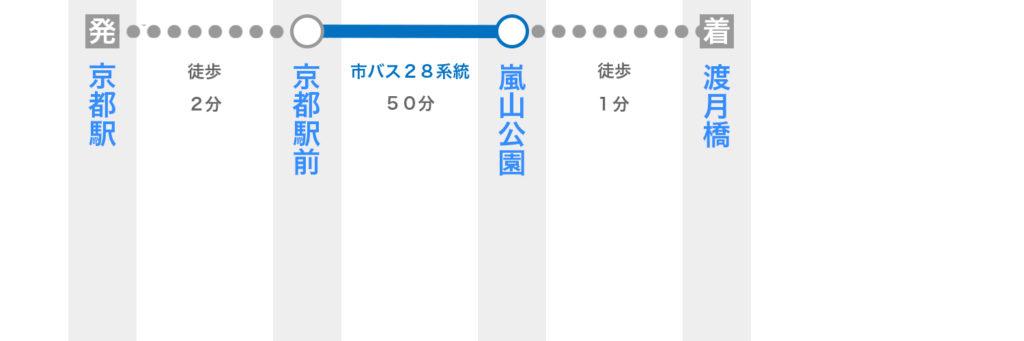 京都駅からバスで渡月橋へ行く方法