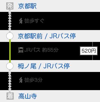 京都駅から高山寺へバスで行く方法